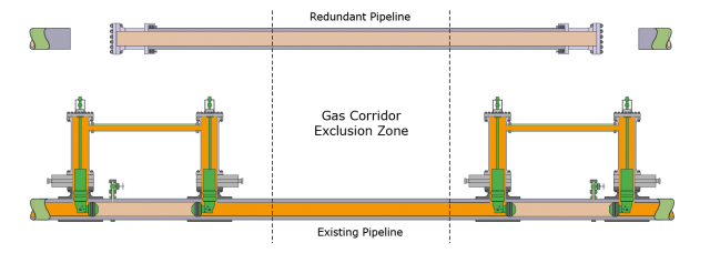 Dual BISEPs isolating either side of pipeline