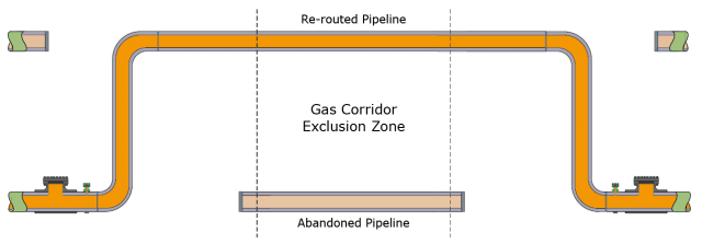 Final pipeline configuration