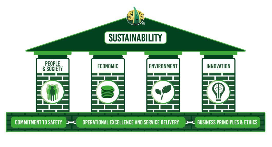 Sustainability Pillars-1